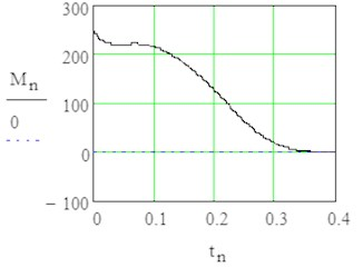 Results of modelling in stationary rotation with sign1 = +1 by angle φ= 0 till 3π/2
