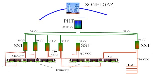System of traction energy of Constantine tramway