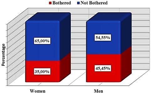 Sample analysis of passengers by gender