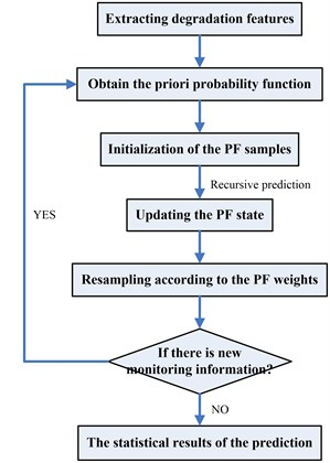The flowchart for the implementation of PF
