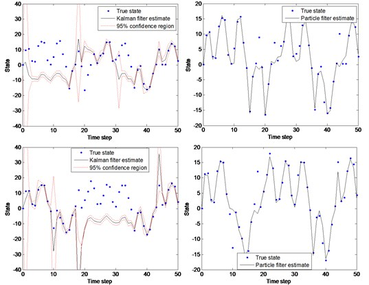 KF and PF simulation comparison