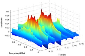 EMD-WVD results of channel 1 vibration signal at different condition time