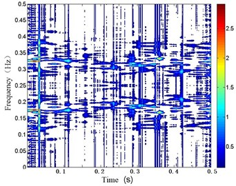 EMD-WVD comparison results of gearbox vibration signal at t= 200 h