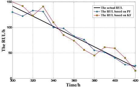 Comparison of two RUL prediction methods