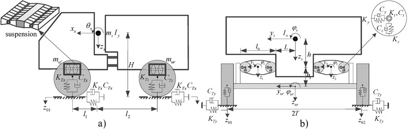 Three-dimensional ride dynamic model of an articulated off-road vehicle  with front- and rear-axle torsio-elastic suspensions: a) pitch plane, b) roll plane