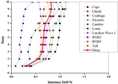 Maximum interstory drift ratios  of PBPD frame under moderate earthquake