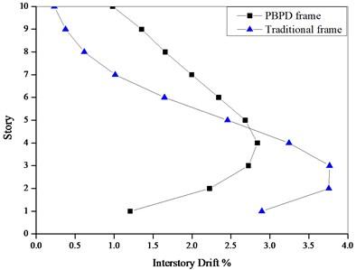 Drift ratio under Pushover at 2 % roof drift