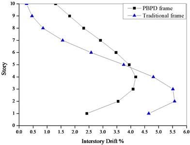 Drift ratio under Pushover at 3 % roof drift