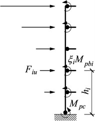 Free-body diagram of an exterior column
