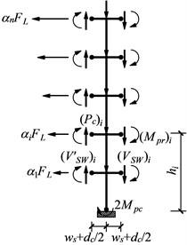 Free-body diagram of a column tree