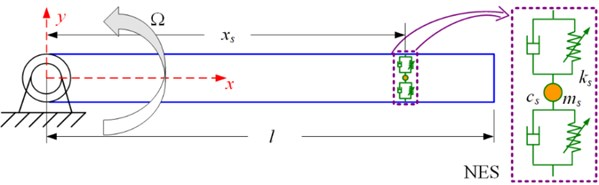 Rotating nonlinear beam coupled with a NES