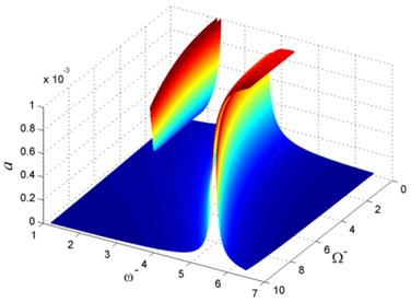 Vibration of rotating beam for different Ω-