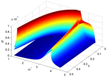 Vibration of rotating beam for different ε
