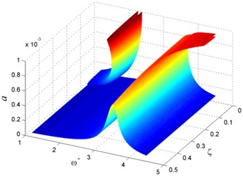 Vibration of rotating beam for different ζ