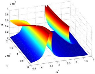 Vibration of rotating beam for different η