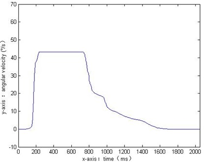 The filtering results when n=1024