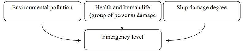 Basic scheme of the fuzzy model assessment emergency level at sea