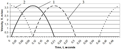 Velocities of movers for example gait (τ = 0.5 second): 1 – The baseline walking mechanism τj = 0, 2 – j walking mechanism in case τj > 0,  3 – j walking mechanism in case τj < 0.