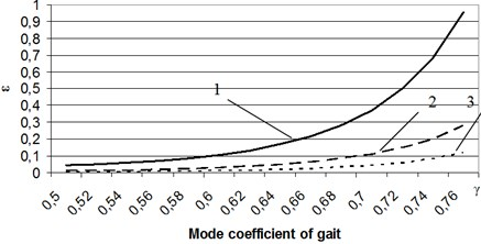 Dependencies of the rate of energy loss of walking robot's speed and gait  1 – V0 is 0.5 m/s, 2 – V0 is 0.33 m/s, 3 – V0 is 0.25 m/s