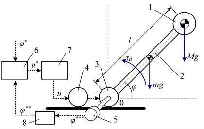 Calculating scheme of the mechatronic system with feedback