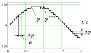 Graphical illustration of a discrete signal in the negative feedback channel of the control system:  a) level-sampled signal (Δφ= 10°), b) time-sampled signal (f=20 Hz)  (1 – the sensor value of the angle φ***, 2 – real angular displacement of the link φ