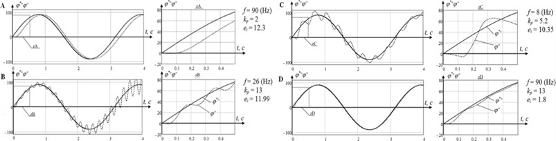 Graphs of transient response at different points of the system parameters