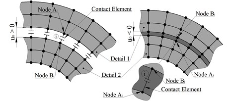 Interaction model of contact parts: a gap (left) and with interference (from the right)