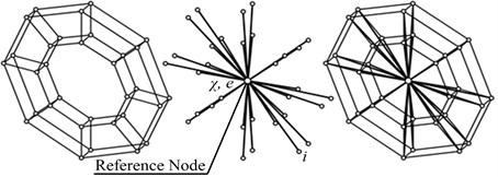 Modeling imbalances extrapolated FE