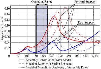 The results of the analysis of dynamic characteristics of assembly rotor in the form of changes in the magnitude of the displacement vector on the front and rear bearings of the rotor