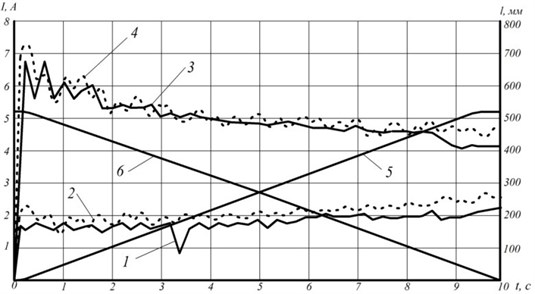 Dependence of torque equivalent developed by electric motor of tripod actuating link drive:  1, 3 – experimental curves, 2, 4 – theoretical and experimental dependence of change  of the first link stroke length at extending (curve 5) and retracting (curve 6)