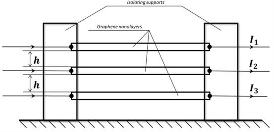 Scheme of a system of nanolayers