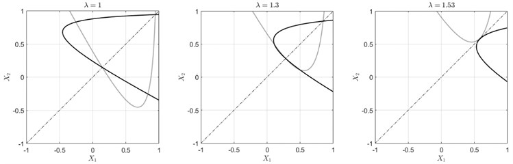 Graphical solution of Eq. (7) for various values of λ