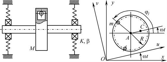 "Mechanical system ""rotor – autobalancer"""