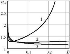 The boundary of autobalancing stability ωk as a function of rotor and autobalancer parameters: a) B=0,1; B01=0,02; B02= 0,1; B03= 0,2; b) B=0,1; nμ1= 0,01; nμ2= 0,1; nμ3= 0,2;  c) nμ= 0,01; B01= 0,02; B02= 0,1; B03=0,2