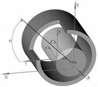 Fluid film bearing design model