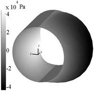 Typical pressure profile for Magnus effect (ω= 500 rad/s, VX= 2,49 m/s)