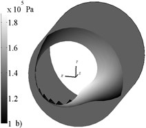 Typical pressure profiles for lubricant supply without a) and with b) accounting Lomakin  effect (ω= 314,16 rad/s, e= 0,4, p|z=0=2∙105 Pa, p|z=L=1∙105 Pa)