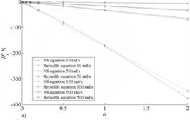 Fluid film reaction for pressure components: a) X and b) Y