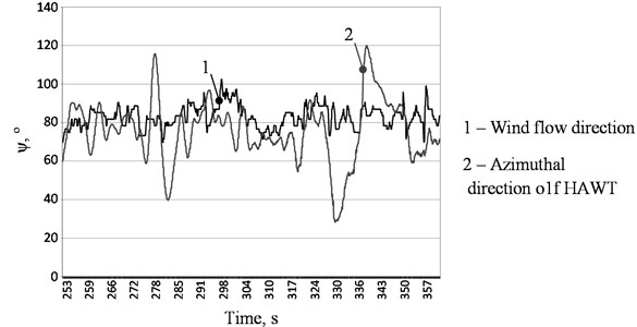 Influence of the resonance characteristics of free-yaw small wind