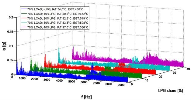 Amplitude spectrum, 1500 RPM, 70 % load, LPG share (0-40 %)