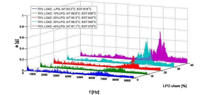 Amplitude spectrum, 2000 RPM, 70 % load, LPG share (0-40 %)