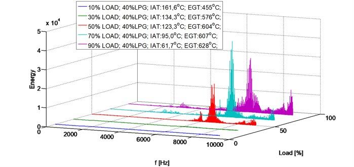 Energy spectrum, 2500 RPM, 40 % LPG, load share (10-90 %)