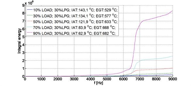 Integral energy, 2500 RPM, 30 % LPG, load share (10-90 %)