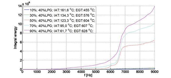 Integral energy, 2500 RPM, 40 % LPG, load share (10-90 %)