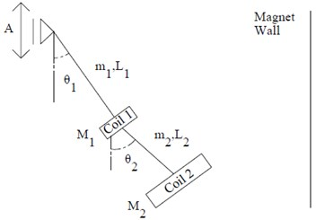 Schematic of an energy harvesting double pendulum subject  to base excitation facing a magnet wall