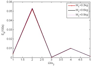 Energy harvested in 100 seconds, 1 <n<5 for two modes of oscillation,  a=1, b= 1, A=1 mm, Ω=10π rad/s