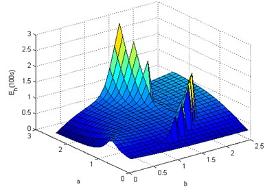 Energy harvested in 100 seconds by autoparametrically resonant double pendulum  over the a-b domain, A=1 mm, Ω=10π rad/s