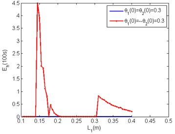 Energy harvested in 100 seconds by double pendulum with optimal  a and b for the two modes of oscillation over realisable L1
