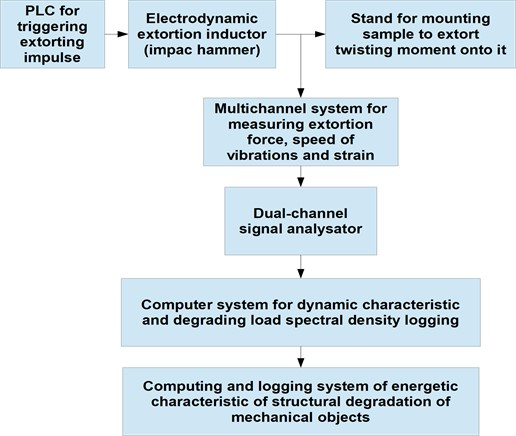 Mechatronic system for determination of characteristic  of structural degradation of mechanical objects [20]