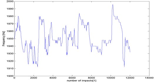 Periodic changes in frequency f of impendence mode ReRn